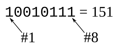An eight-bit binary number representing the position of the sensor in the projected view